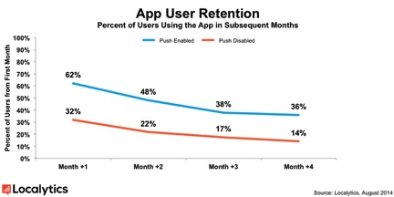 User_Retention