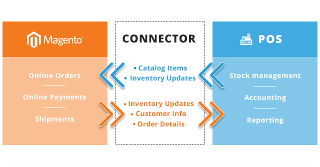 Connecting Magento and POs